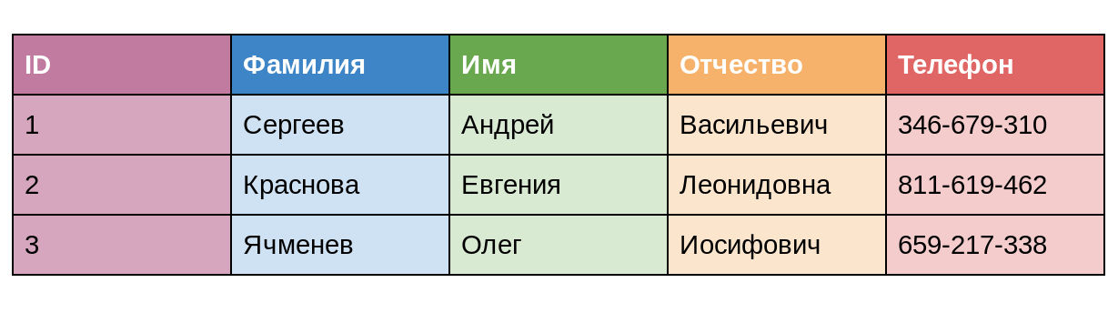 Пример таблицы с данными