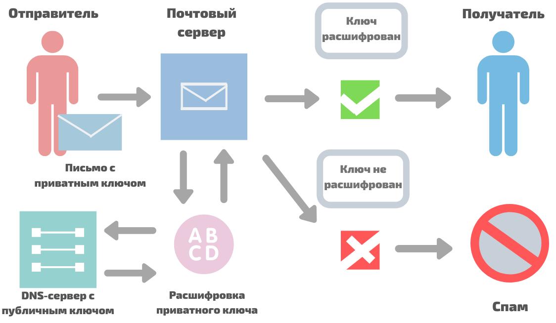 Суть работы DKIM