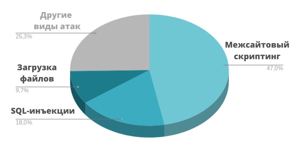 Диаграмма с самыми частыми видами атак