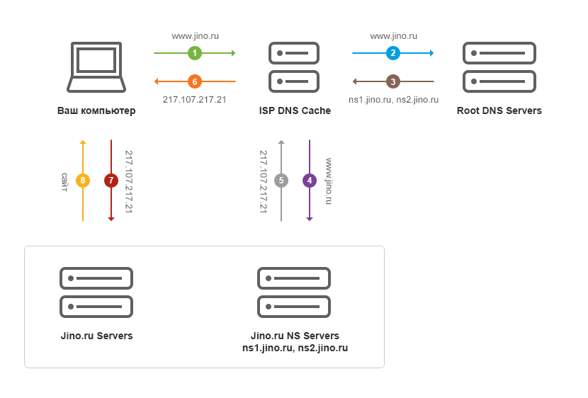 DNS-серверы провайдера ищут в