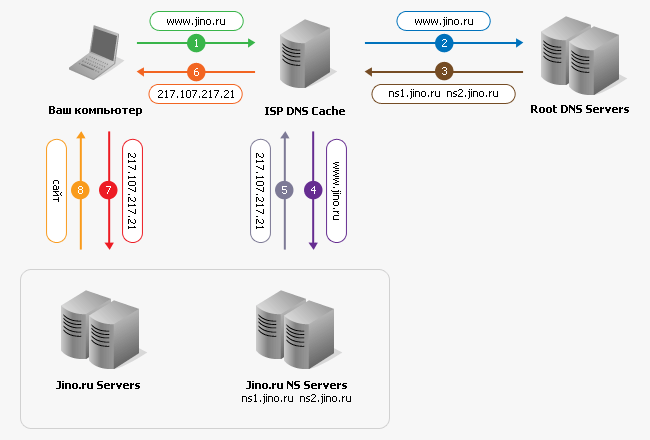 Принцип работы интернет провайдера